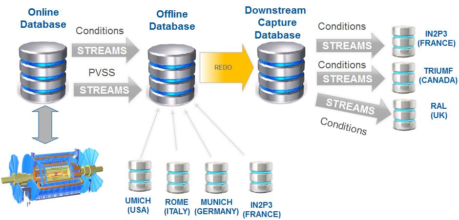 It implements data synchronization between online database installations, used by the experiments control systems, and offline databases, available to a larger community of users.
