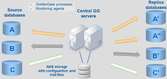 5.2. New infrastructure Deployment of Oracle Active Data Guard did not differ much from installation of a new database system. The hardware and software had to be installed identically.