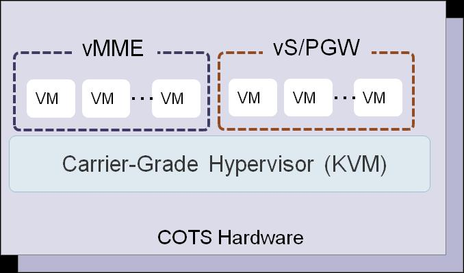 vepc System Architecture Overview NEC vepc provides two core network functions: vmme (Mobility Management Entity) and vs/p -GW (Serving and PDN gateway).