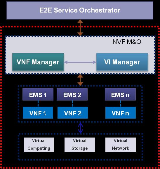 The figure below shows the virtualized environment leveraging NEC s performance optimized, open, KVM-based carrier-grade hypervisor.