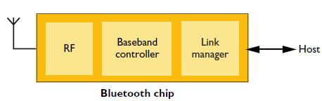 Core spec- Bluetooth protocol Stack Applications SDP IP RFCOMM Data Lowers cost, Easy to embed L2CAP Audio Link Manager Baseband