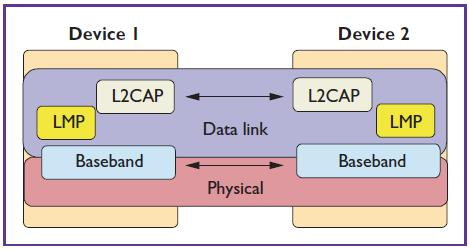 L2CAP Dues not support integrity, reliability checks Protocol multiplexing Mux/Demux of higher layer protocols is supported using channels- each higher layer protocol is carried in a different