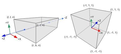 pyramidal frustum orthographic [Song Ho Ahn] perspective canonical view volume is a