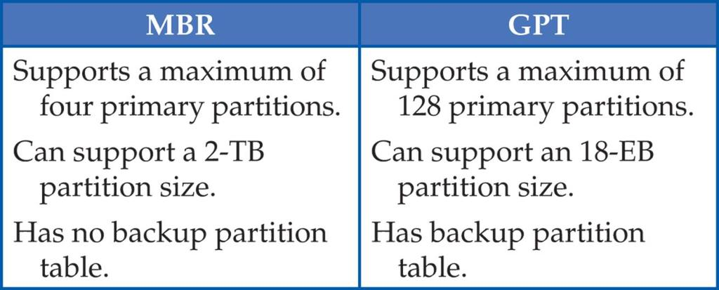 Disk Partition Systems (Continued) Possible