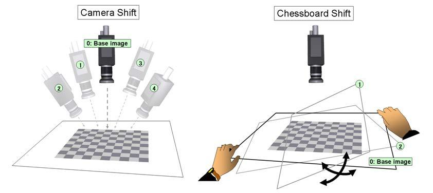 OpenCV Provider User s Guide - 16 - Figure 2-5 Two was to take chessboard images [Step 2] Calculate camera parameters Use 'CalibrateCamera' command to calculate camera parameters.