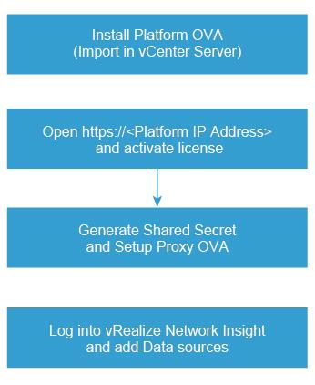 vrealize Network Insight Installation Guide Installation Workflow To install vrealize Network Insight, you install the platform OVA, activate the license, generate shared secret, and setup proxy OVA.