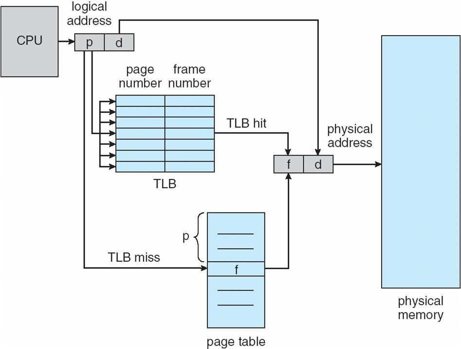 Translation Look-ahead Buffers (TLB) Translation Look-ahead buffers (TLB)! A special fast-lookup hardware cache: associative memory! Access by content % parallel search: if in TLB, get frame #!