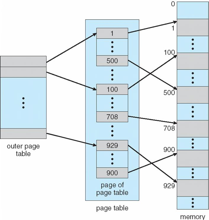 Page Table size and allocation Logical address space varies in the range of 2 32 to 2 64 Page size varies in the range of (512 B) 2 9 to 2 24 (16 MB) Number of pages = Logical address space Page size