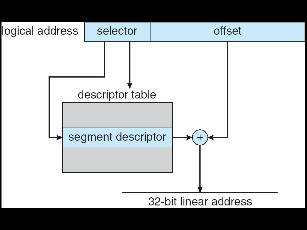 "Linear address given to paging unit "" Which generates physical address in"