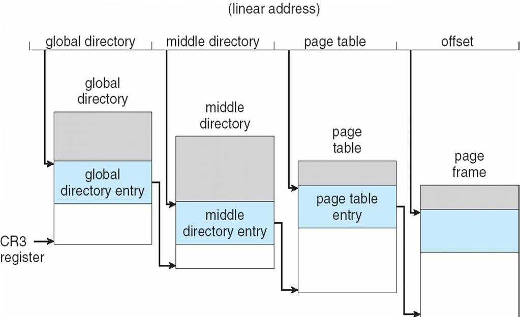 Three-level Paging in Linux Summary Memory Management Background! Logical vs physical addresses!