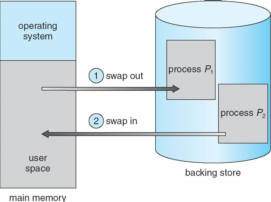 Swapping Consider a multi-programming environment: $ Each program must be in the memory to be executed $ Processes come into memory and $ Leave memory when execution is completed C C C C C B B B B A