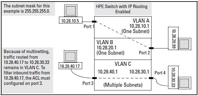 On another device. (ACLs are not supported on dynamic LACP trunks.) On the switch itself. In the following figure, this would be any of the IP addresses shown in VLANs A, B, and C on the switch.