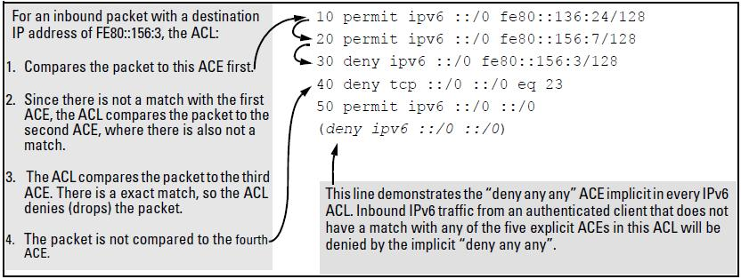 The packet-filtering process Sequential comparison and action: When an ACL filters a packet, it sequentially compares each ACE s filtering criteria to the corresponding data in the packet until it