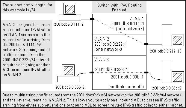 RACL filter applications on routed IPv6 Traffic In this figure: You would assign an inbound ACL on VLAN 1 or an outbound ACL on VLAN 2 to filter a packet routed between subnets on different VLANs,