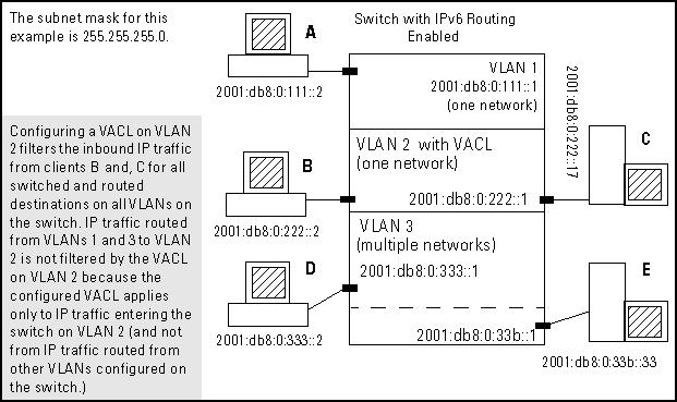 VACL filter applications on IPv6 traffic Figure 5: Example of VACL filter applications on IPv6 traffic entering the switch In this figure, you would assign a VACL to VLAN 2 to filter all inbound or
