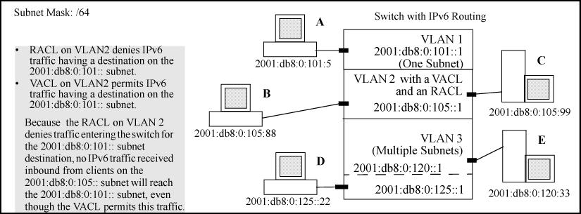In this case, no routed IPv6 traffic received on the switch from clients on the 2001:db8:0:105:: subnet will reach the 2001:db8:0:101:: subnet, even though the VACL allows such traffic.