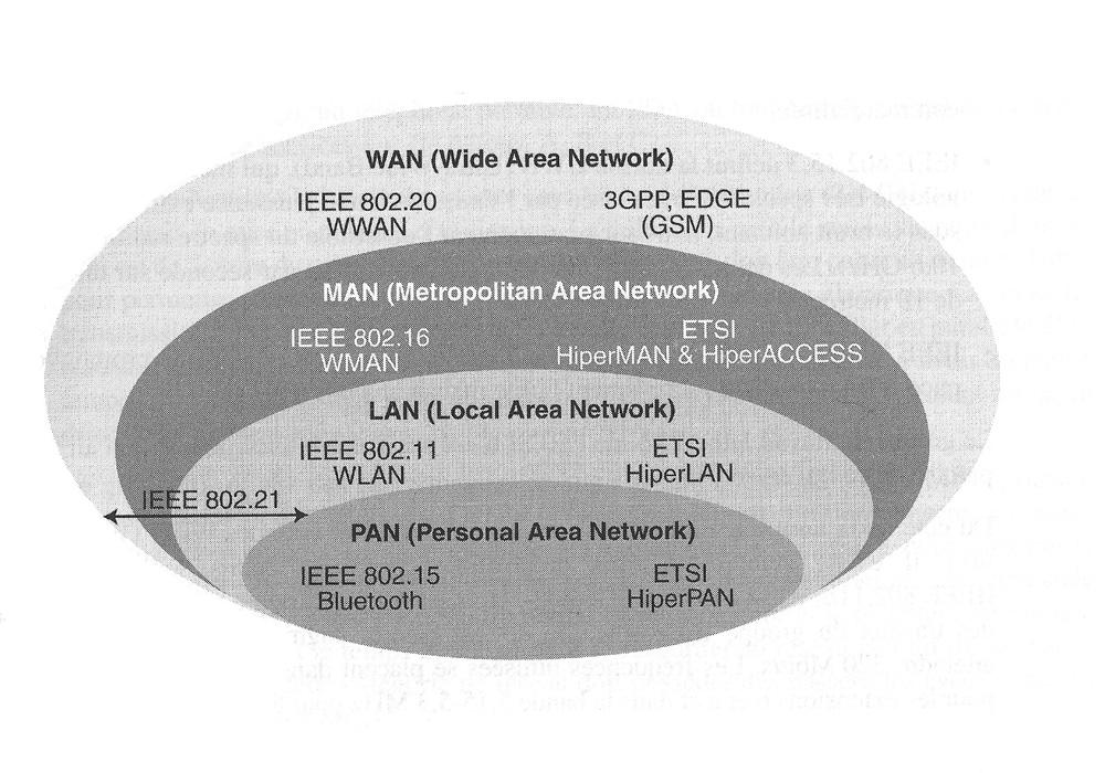 Networks 1.
