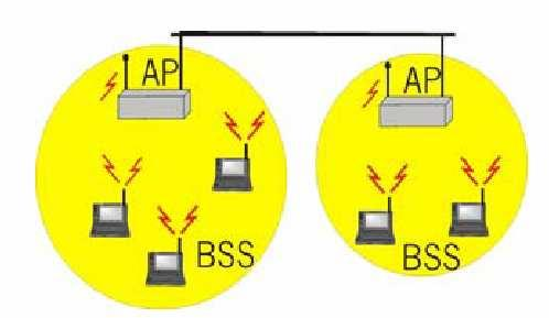 Networks Infrastructure Networks BSS :