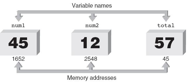Variables and Declaration Statements ( continued ) Variable: Symbolic identifier for a memory address where data can be held Use