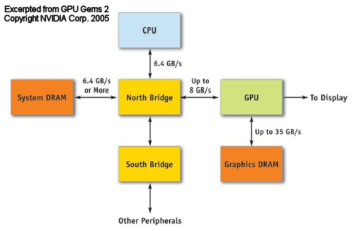 Graphics from a system s perspective Graphics operations most frequently executed on a co-processor called a Graphics Processing Unit