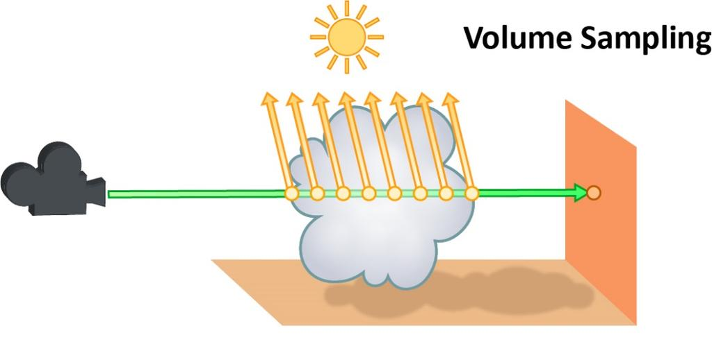 VOLUMES Sampling volumetric objects requires a different approach than sampling surfaces.