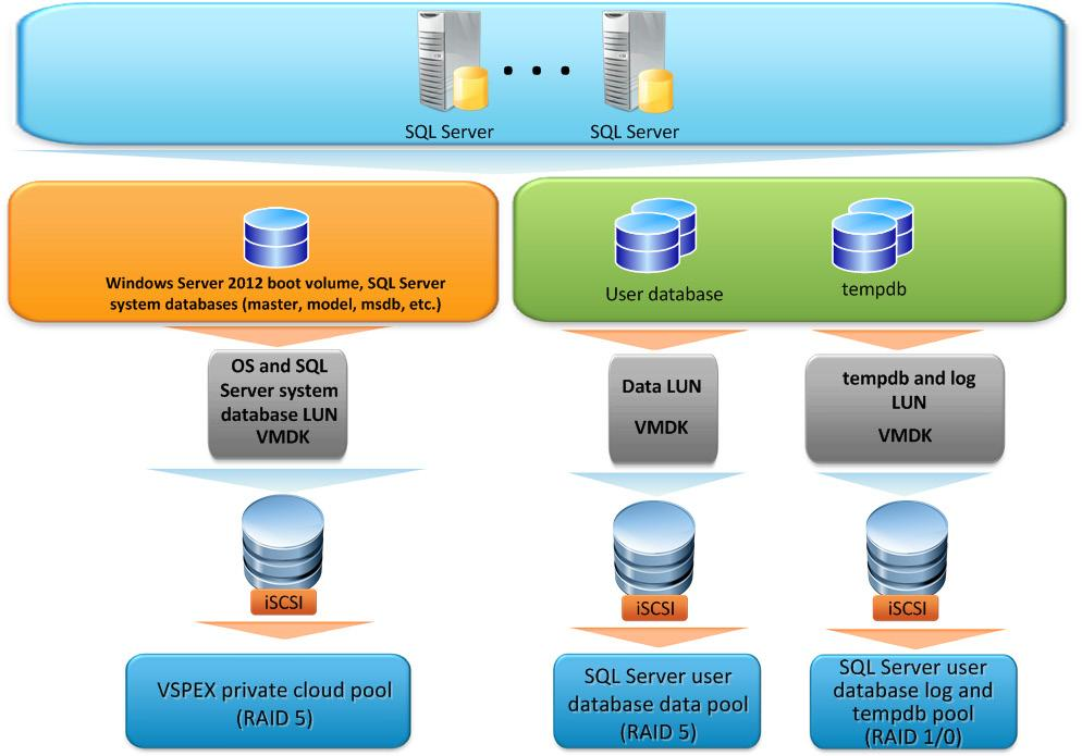 Chapter 5: Solution Design Considerations and Best Practices Figure 8. SQL Server storage elements on VMware vsphere 5.