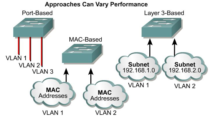 64.8/24 6 q Port-based q Ports assigned to VLANS q MAC-based q Each MAC address manually programmed q