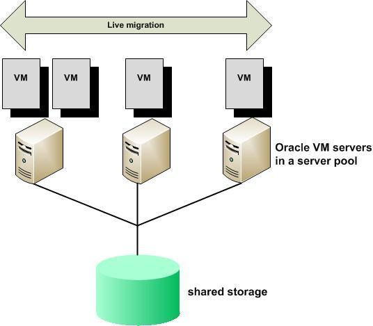 Oracle VM Live Migration One of the key features sets found within Oracle VM is the ability to live migrate a virtual machine hosted on an Oracle VM Server within a server pool to another server