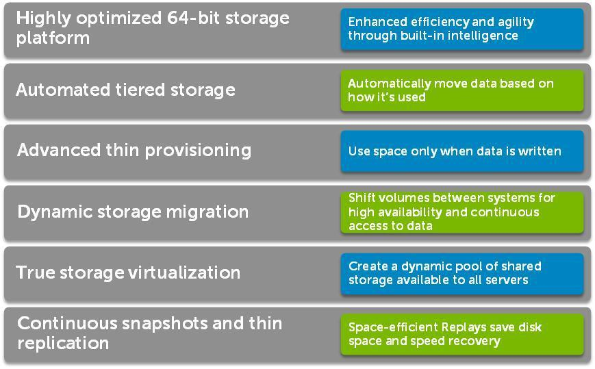 Thin provisioning helps eliminate the need for pre-allocating storage space by using storage space only when data is written to the disk. This feature helps lower the cost of storage.