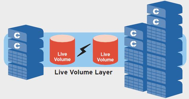 Figure 3. Dell Compellent Live Volume Live Volume includes a pair of semi-synchronous replicating volumes: a primary Live Volume and a secondary Live Volume.