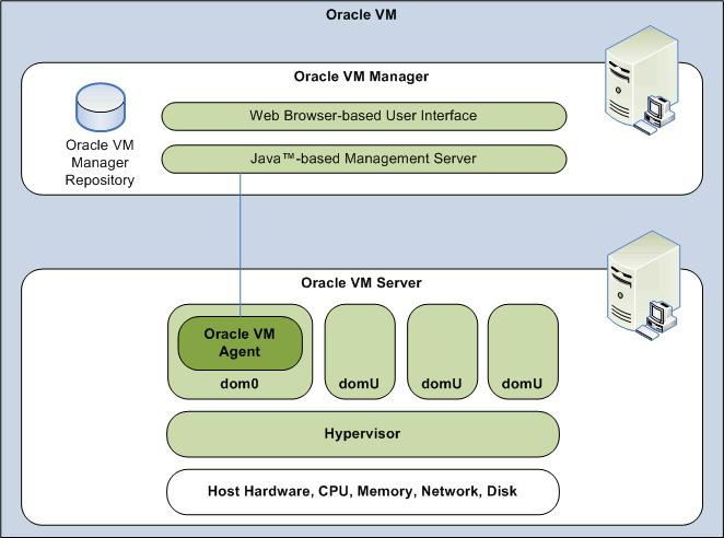 Oracle VM Oracle VM is server virtualization software based on Xen architecture.