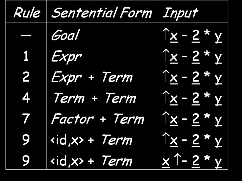 Example Let s try x 2 * y : Goal Expr Expr + Term Fact.