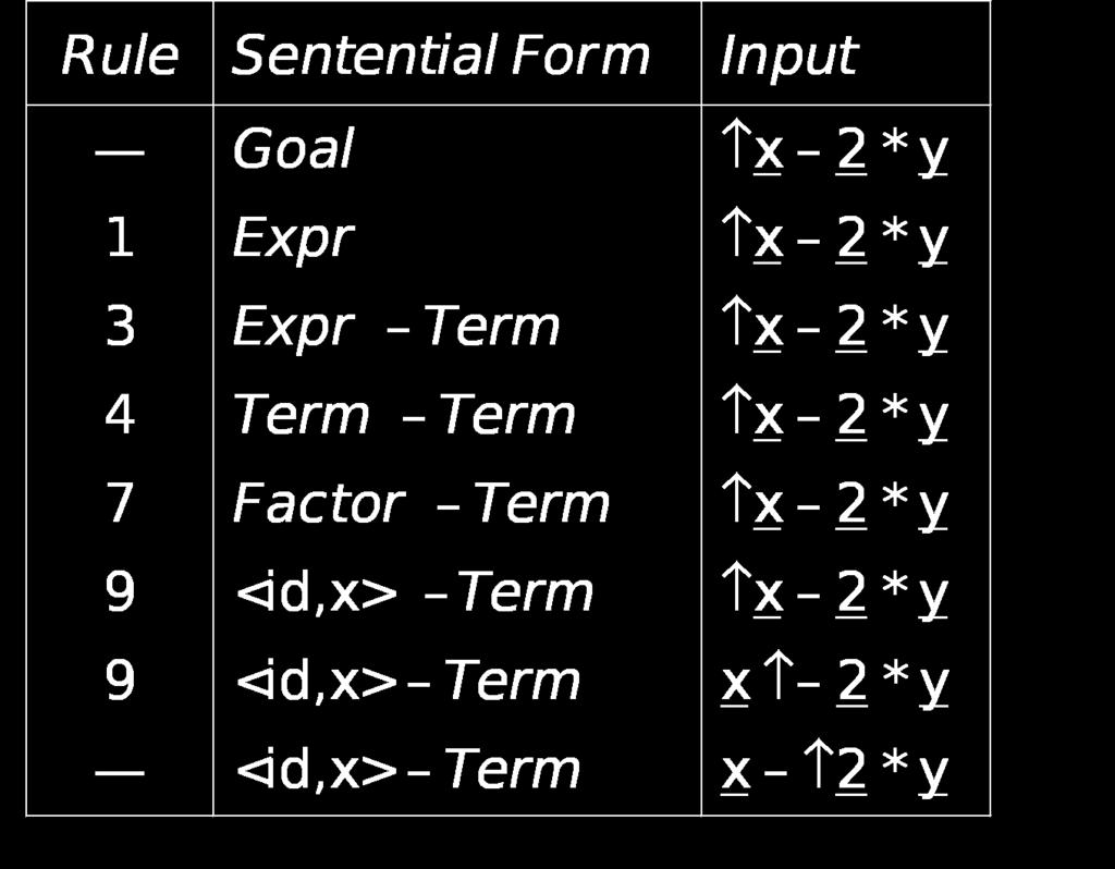 Example Continuing with x 2 * y : Goal Expr Expr Term Term Fact.