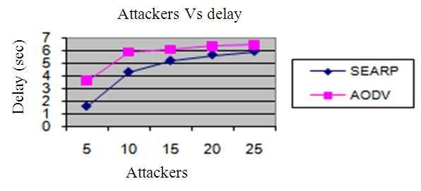 Fig. 2: Attackers Vs delay presented the design and evaluation of SEARP (Secure Enhanced Authenticated routing protocol), a new ad hoc network routing protocol which avoids link failure.