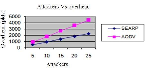 When congestion occurs in the node, data packets are transferred through alternate path. Thus it avoids congestion and balances the load to avoid link failure. Fig. 3: Attackers Vs overhead Fig.
