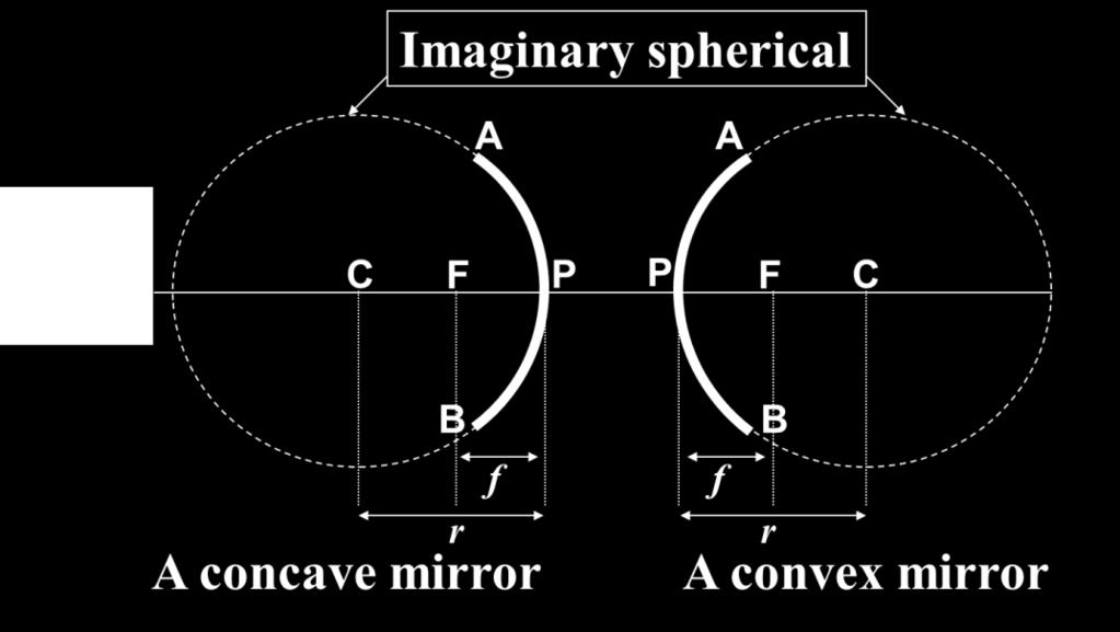 Chapter 7: Geometrical Optics 7. Reflection at a Spherical Surface L.O 7.. State laws of reflection Laws of reflection state: L.