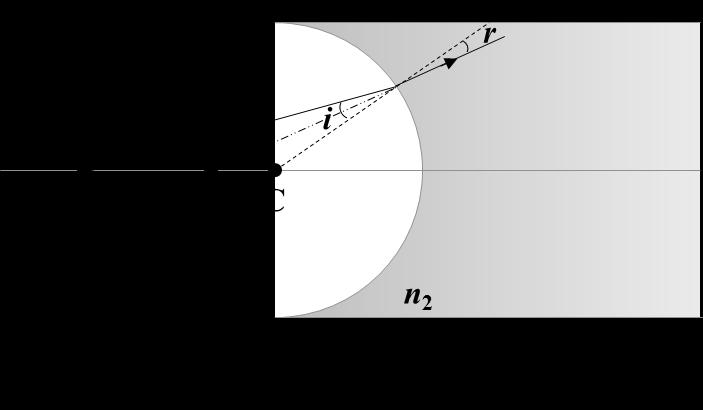 u Image Distance, v Radius of curvature, r Real object (the object is on the