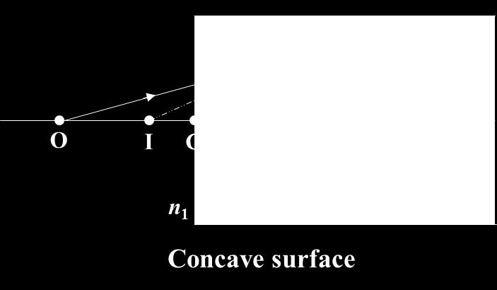 (the image is on the opposite side of the spherical surface from where the light