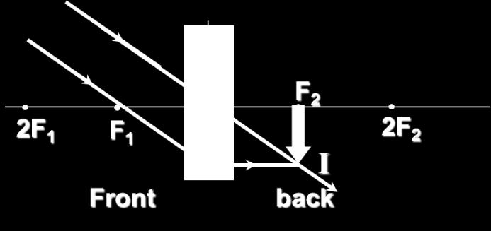 u = Real Inverted Diminished Formed at F 2 (Application: Objective lens of a telescope) Diverging (Concave) lens Object Distance u Any position in front of the diverging lens Ray Diagram Image