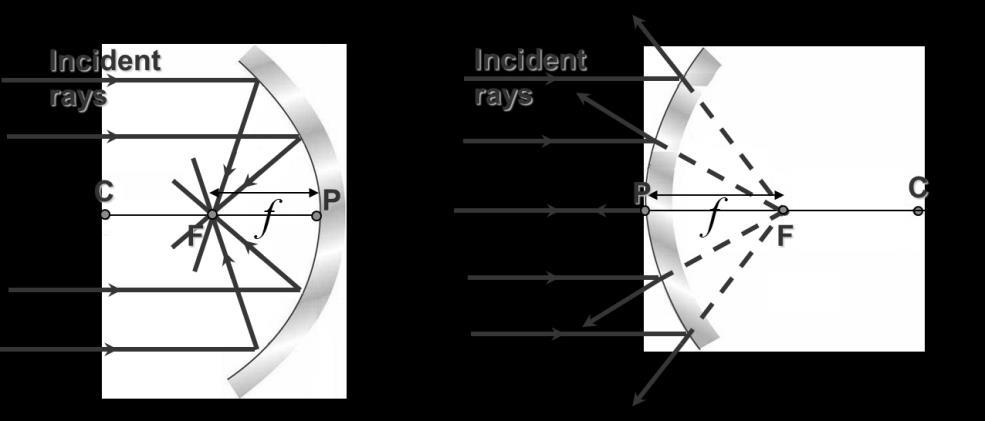 Ray diagrams for spherical mirrors: Ray diagram is