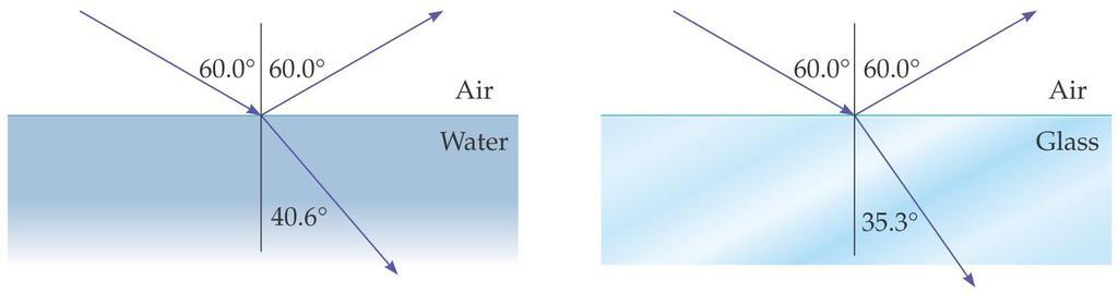 26-5 The Refraction of Light We can now write the