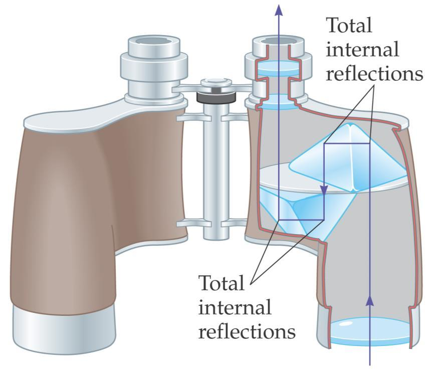 26-5 The Refraction of Light This is called total internal reflection, and the incident angle at which the angle of