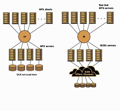 Parallel / distributed filesystem Many