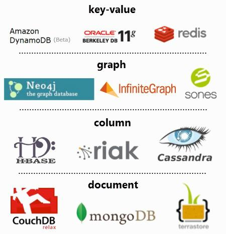 NoSQL Mostly needed for unstructured, semistructured, and