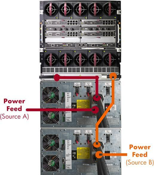 The UPSs can also initiate graceful shut downs of multiple servers in the event of an extended power loss. For c7000 enclosures HP recommends the HP R8000/3 and R12000/3 three-phase UPS systems.