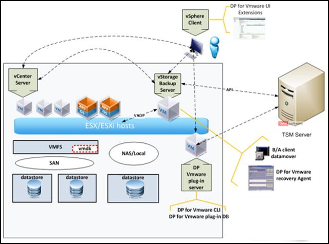 Solution architecture Data Protection for VMware must interrelate with several existing components, such as the VMware infrastructure, identity management (for example, Active Directory), and the