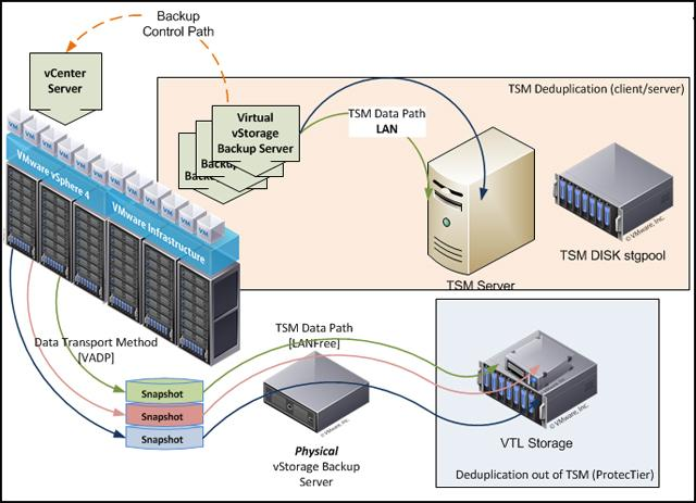 Figure 4. Tivoli Storage Manager: Big environment overview In Figure 4, the area at the top includes the Tivoli Storage Manager server.