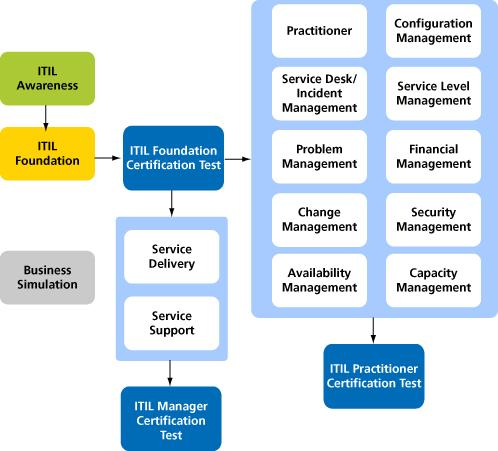Management of IT Service Operations - PDF