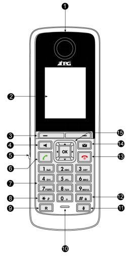 Overview Hardware Component Instructions The main hardware of the BizPhone Cordless W52P IP DECT phone are the LCD screen and the Keypad.