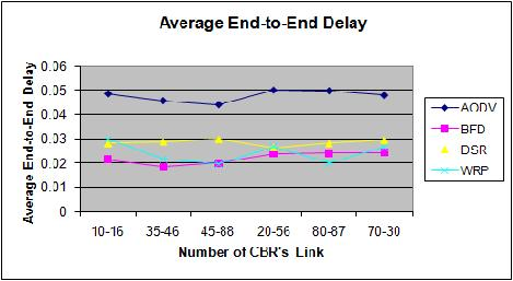 Figure 3. Average end-to-end delay in six CBR s link Figure 4.